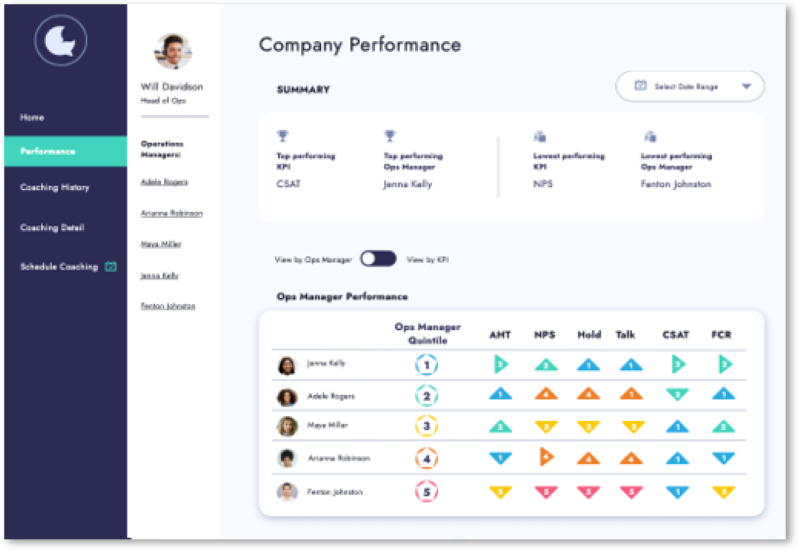 People Analytics - Coach - Aligned to Outcomes